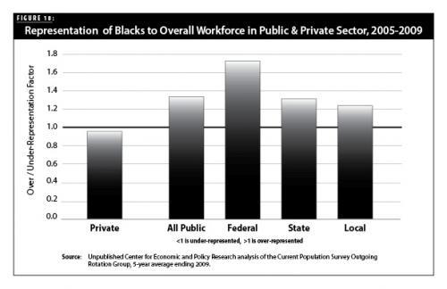 Public Sector Jobs Chart