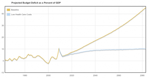 Deficit projections as percent GDP -- baseline vs. low health care cost