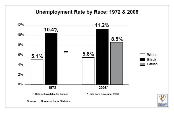 Unemployment by Race 1972 and 2008