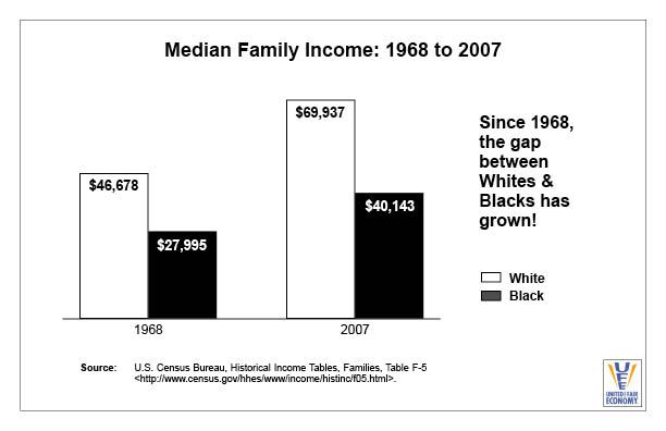 Median Family Income 1968-2007