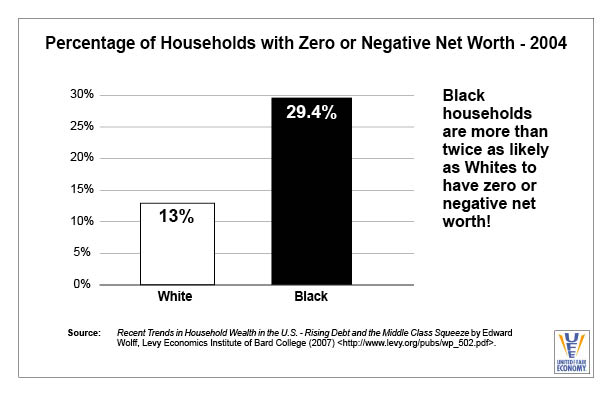 Households with Zero or Neg Net Worth 2004