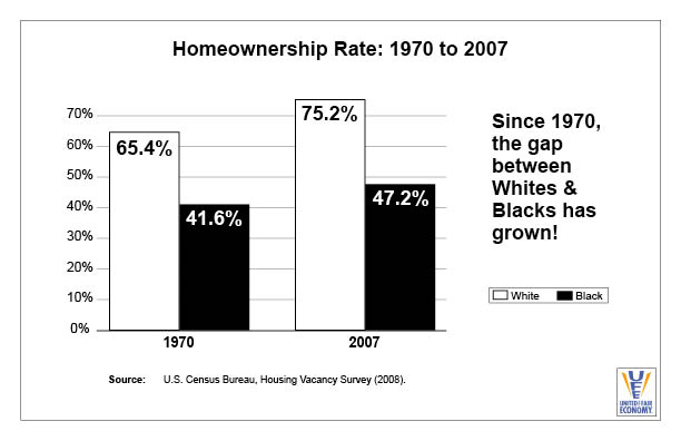Homeownership Rates 1970 to 2007