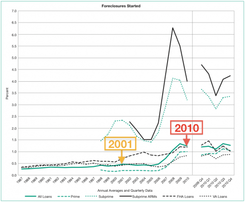 Foreclosures started, 1987-2010